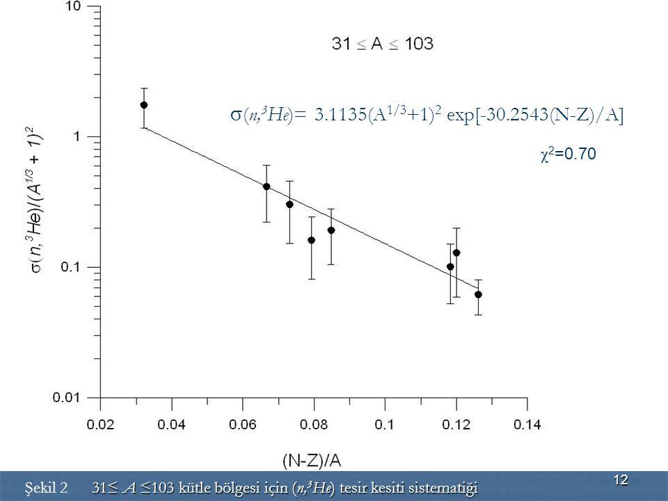s(n,3He)= 3.1135(A1/3+1)2 exp[-30.2543(N-Z)/A]